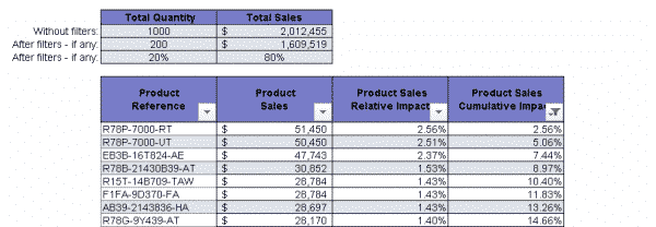 Pareto Analysis in Excel